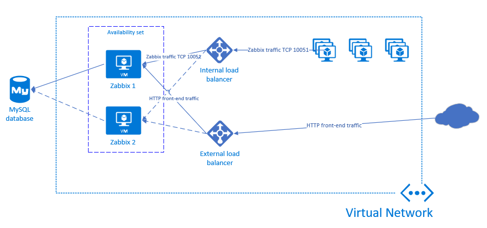 High-available Zabbix architecture in Azure